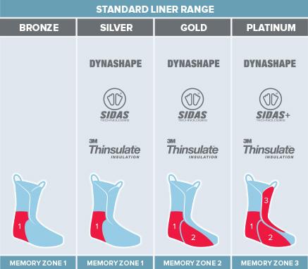 Liner Technology Standard Range